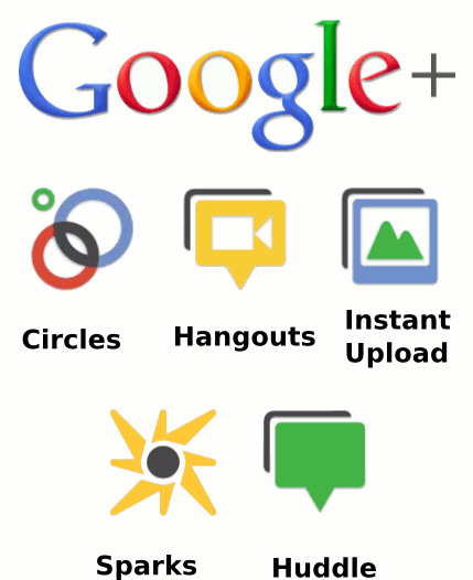 Google plus features
